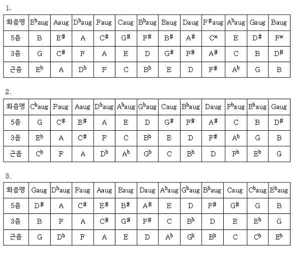 p159.3화음 연습11.JPG